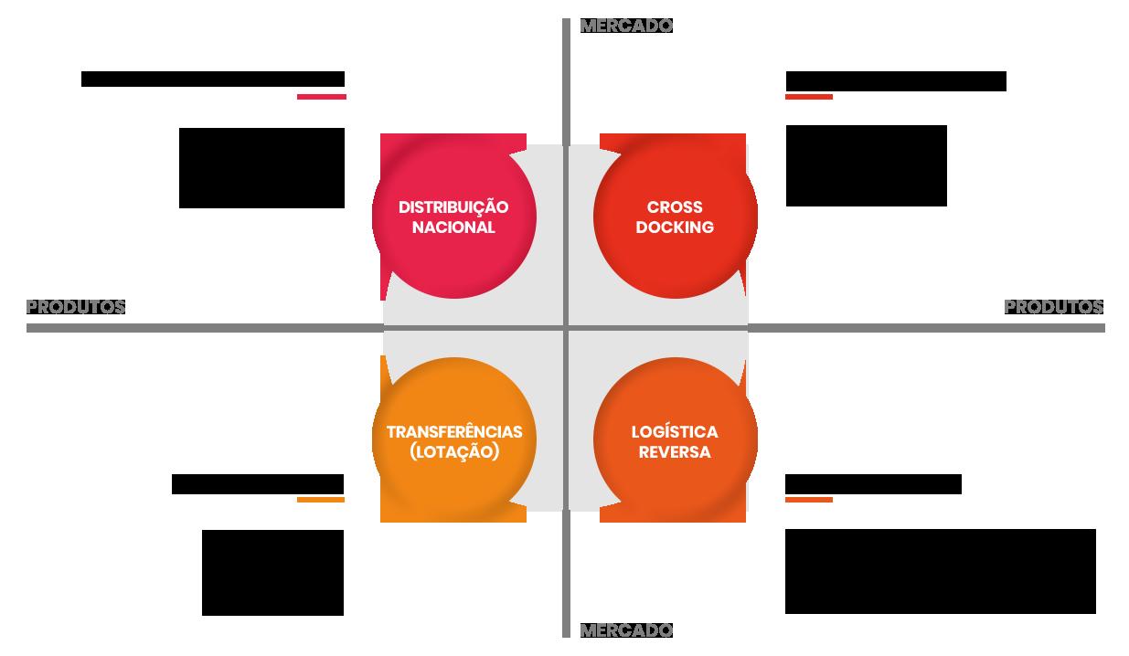 gráfico sistema de transportes - logística